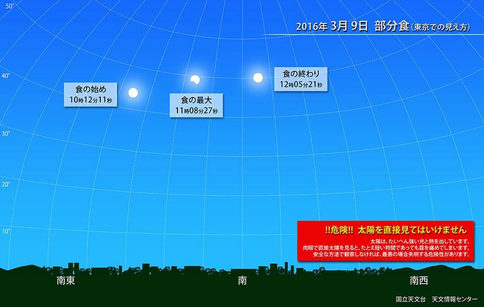 日食(国立天文台)